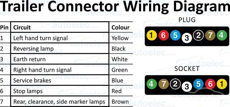 7 pin rv wiring diagram 7 image wiring diagram 7 pin flat trailer plug diagram diagram on 7 pin rv wiring diagram