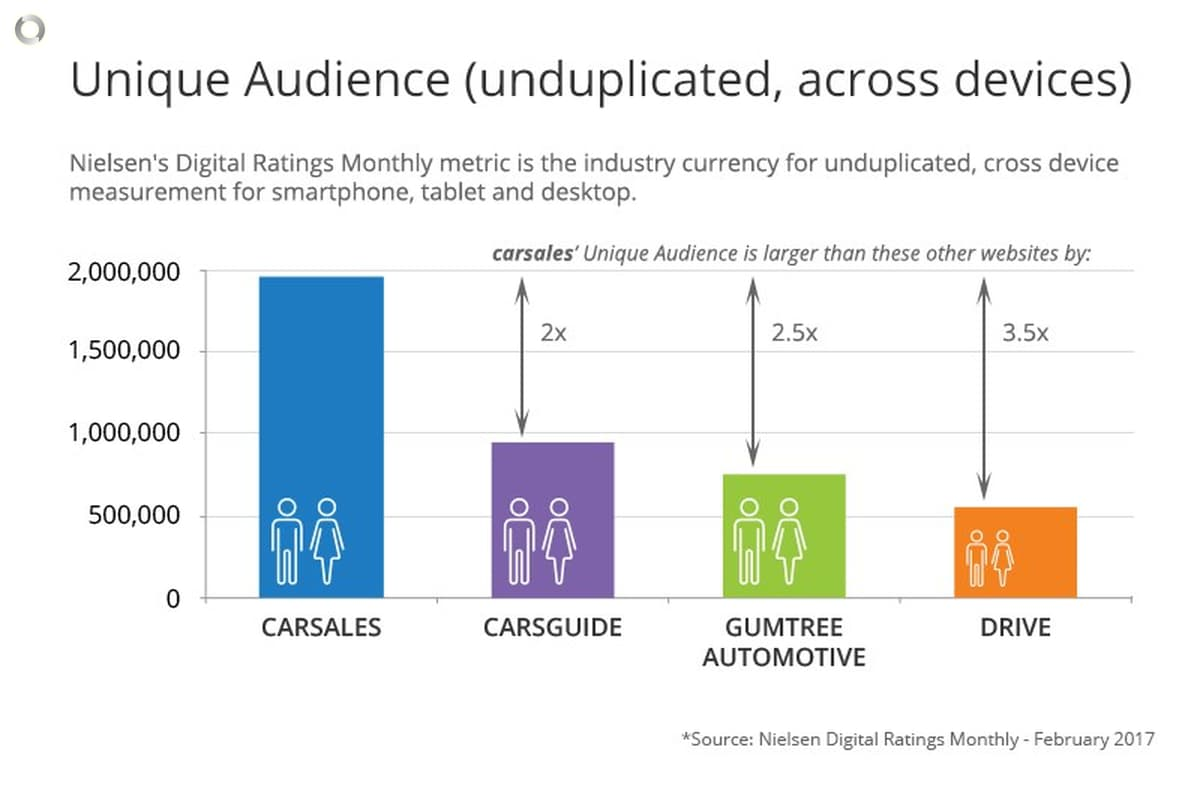 carsales\' Unique Audience more than double CarsGuide in February ...